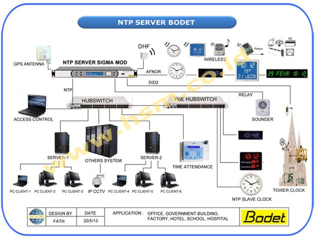 Bodet Master Clock System Pdf